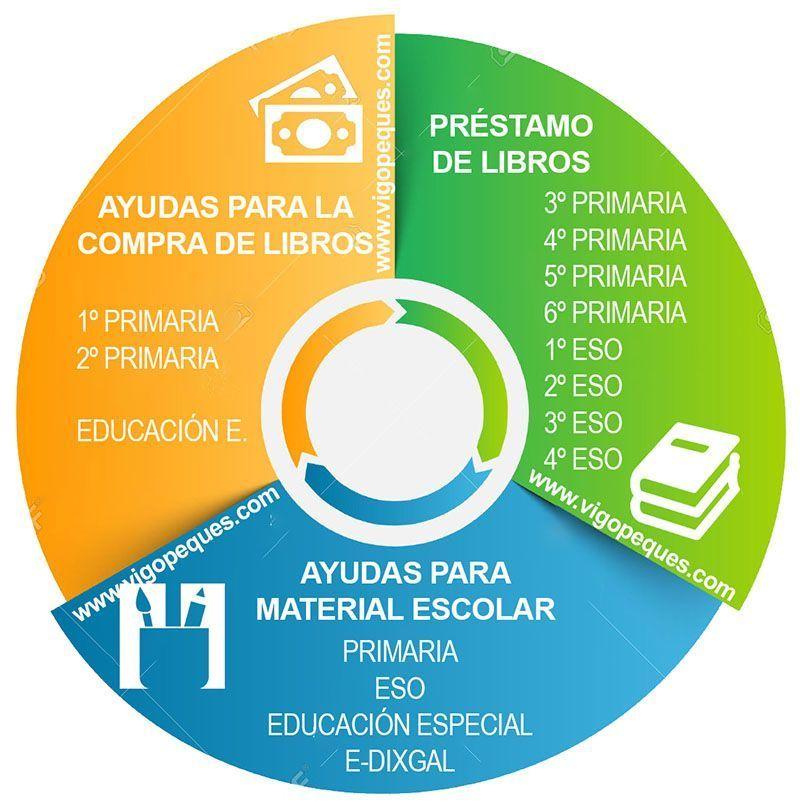 ayudas libros