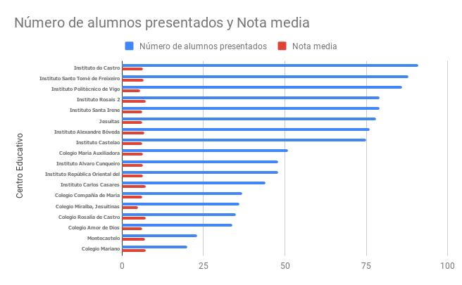 Ránking de selectividad de los colegios de Vigo: Los Institutos triunfan